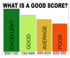 Is 680 A Good Credit Score >> 680 Credit Score Upcoming New Car Release 2020